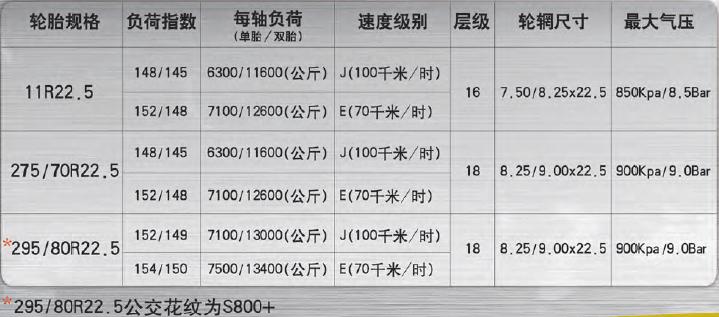 S800 SKU